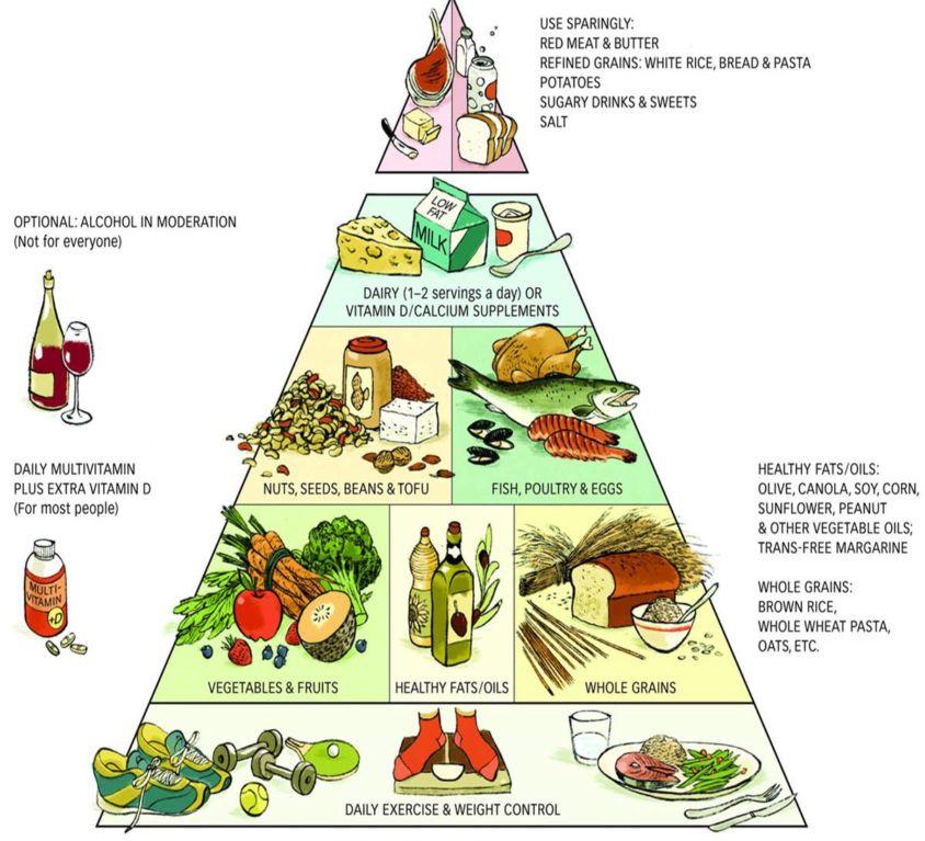 MedDietPyramid